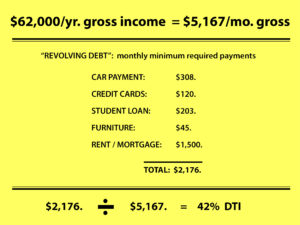 expenses divided by gross income