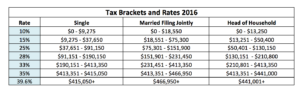 income tax brackets